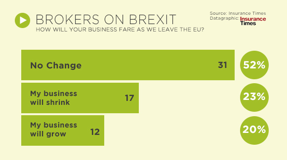Brokers on Brexit